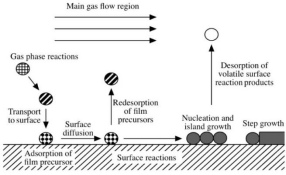 The introduction to the preparation process of iron iii oxide nanomaterials by chemical vapor deposit